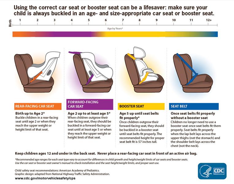 Child Motor Vehicle Prevention